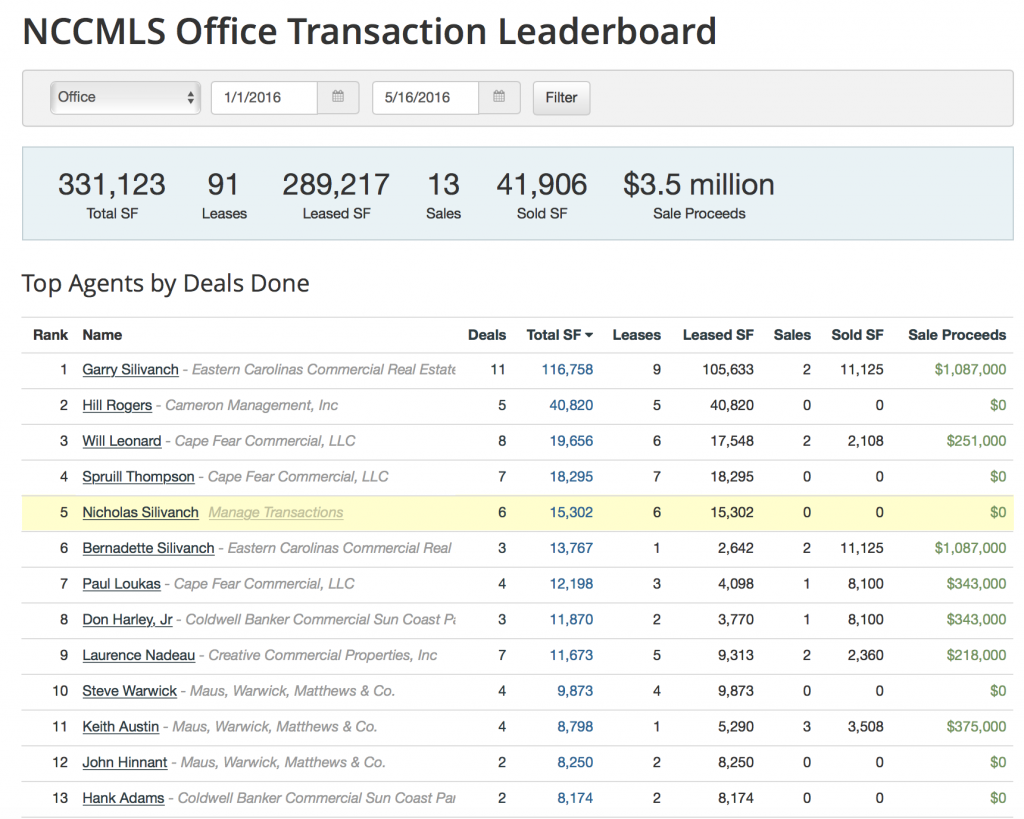 Commercial MLS Leaderboard - Office - End of May 2016