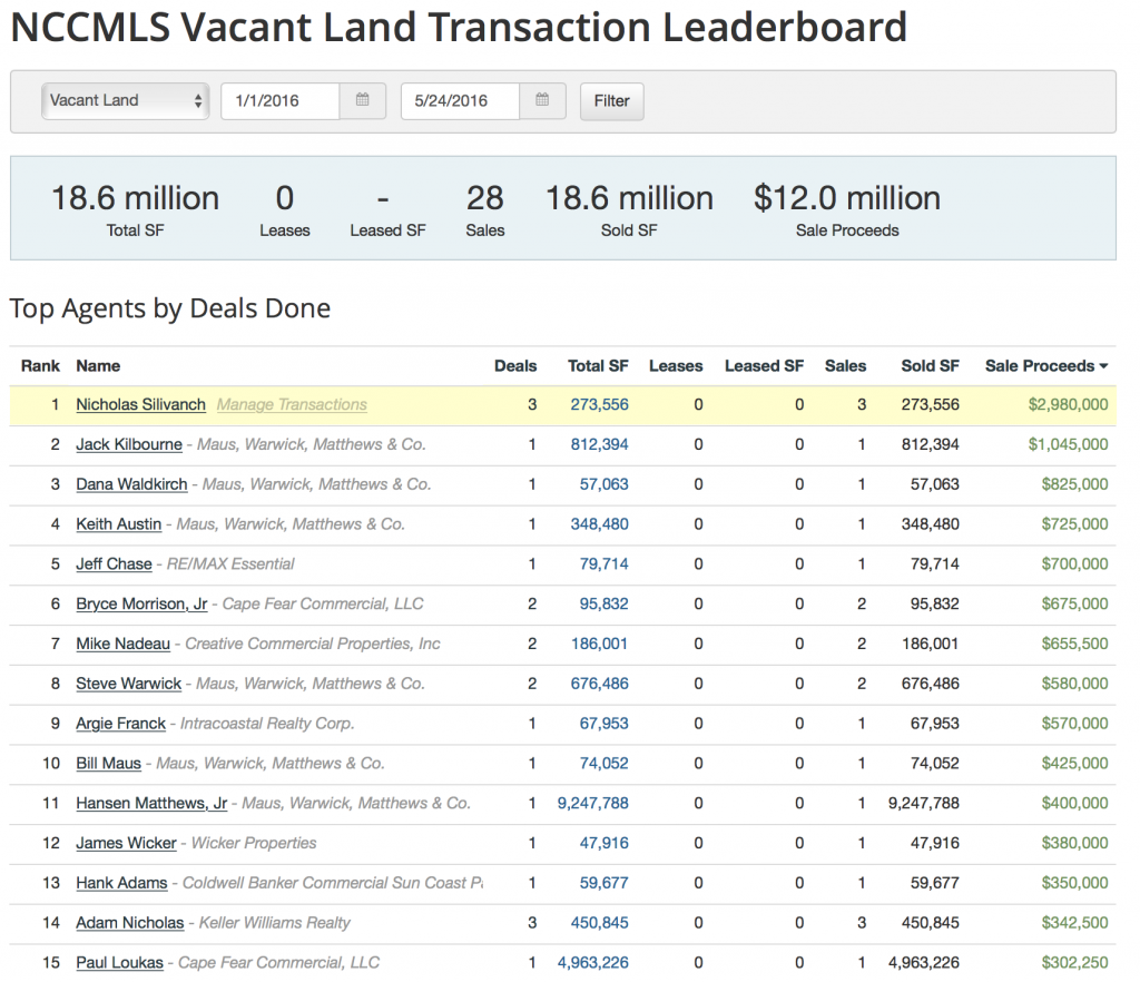 Commercial Real Estate Leaderboard - Land - End of May 2016